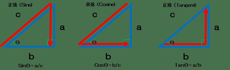 VBA 三角比をもとめる Sin関数 C...